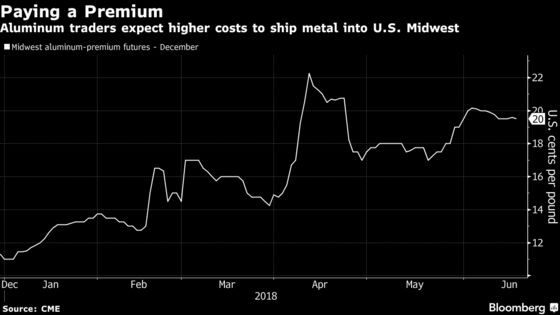 Aluminum Price `Irregularities' Draw Lawmakers' Call for Probe