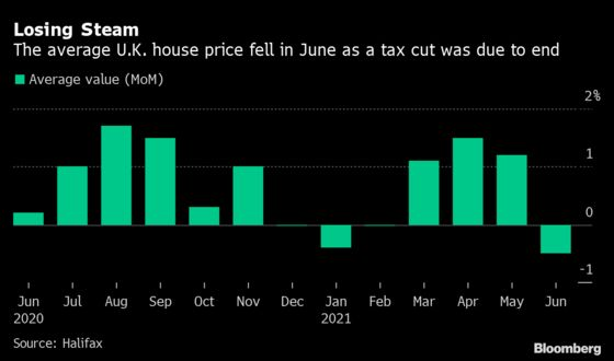 U.K. House Prices Fall First Time Since January, Halifax Says