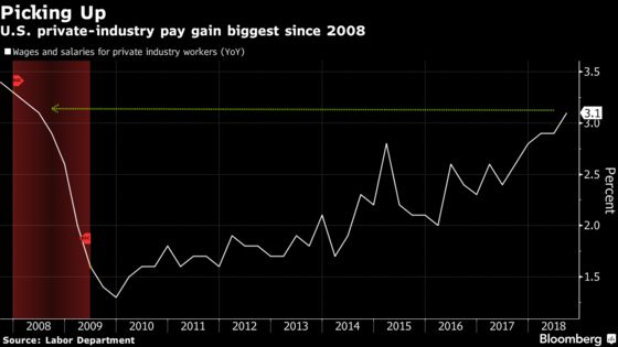 U.S. Employment Costs Rise More Than Forecast as Pay Jumps