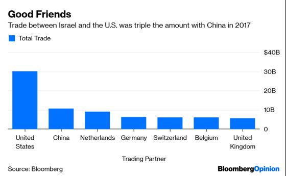 For China, Israel Loses Its Promised Land Allure
