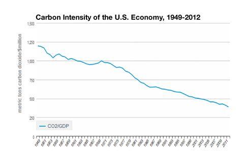 Carbon Intensity of the U.S. Economy, 1949-2012
