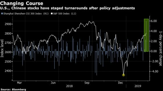 Patience Pays Off for Stock Investors as China, Fed Alter Plans