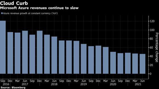 Microsoft Tops Estimates; Azure Growth Trend Spooks Investors
