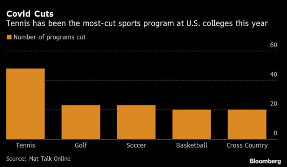 Dartmouth's Retreat Shows Rising Pandemic Toll on College Sports