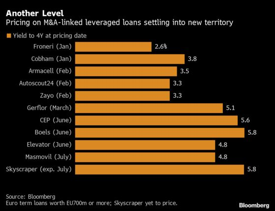 M&A Leveraged Loan Pricing Establishes a Covid-Era New Normal