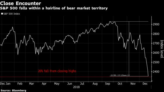 U.S. Stock Futures Edge Higher as S&P 500 Verges on Bear Market