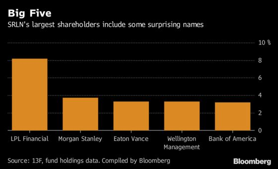 The ETF Built For Active Managers Is Getting Some Love