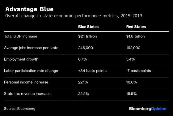 Investors Don't Share Trump's Scorn for Blue States