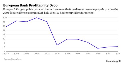 Declining return on equity at Europe's 25 largest publicly traded banks
