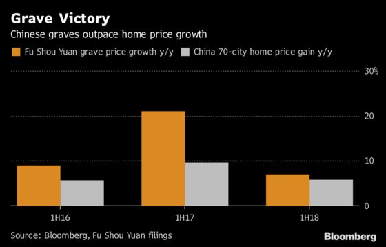 Think Chinese Home Prices Are High? Try Buying a Grave