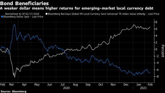 Goldman's Weaker Dollar Call Adds to Emerging-Market Fervor
