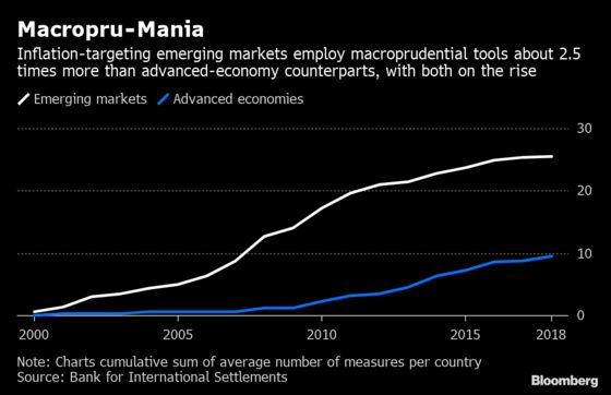 Central Banks Dust Off Old Tools to Stem Risks From Easy Money