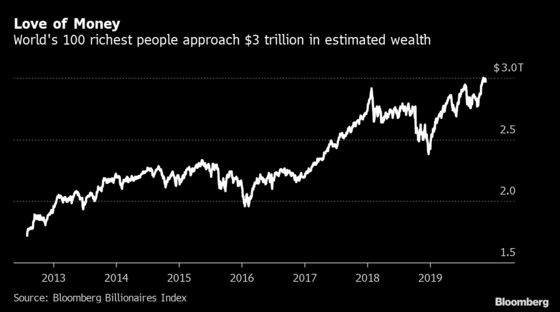 For World's 100 Richest People, It Was a Very Good Year