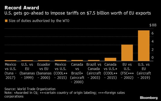 Airbus Says Trump Tariffs After WTO Ruling Will Cost U.S. Jobs