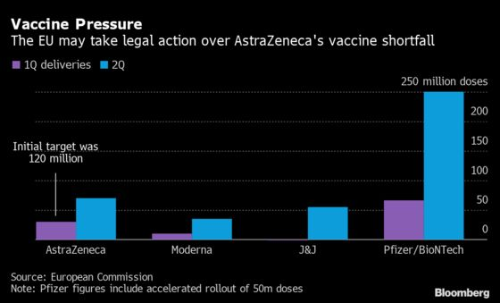 EU Readies Legal Action Against Astra Over Vaccine Shortfall