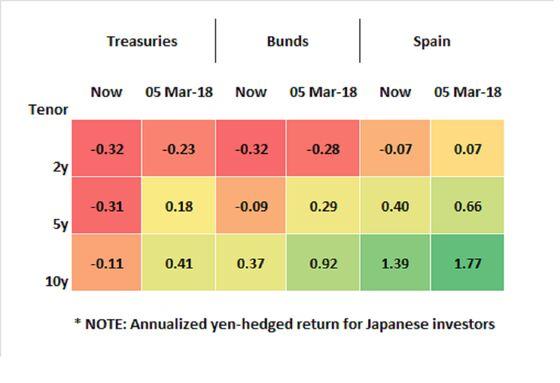 A $121 Billion Japan Fund Is Buying Spanish Bonds Despite Election Risks