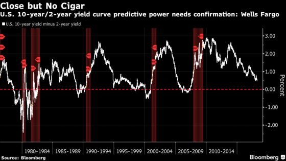 Treasury 1-to-10 Year Spread Is Best Recession Tool: Wells Fargo