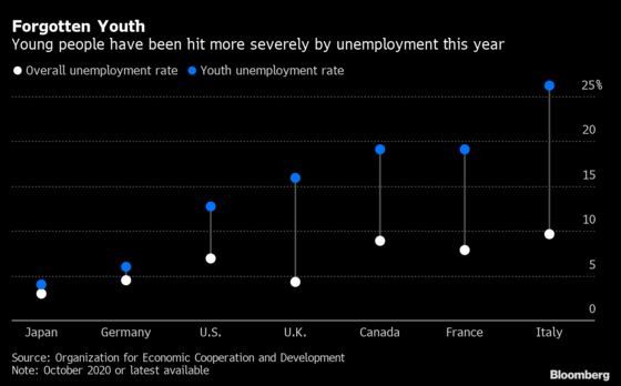 Young People Are the Big Losers of the Covid-19 Crisis