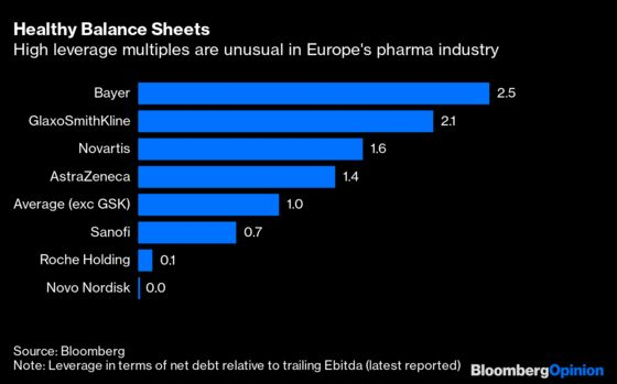 GlaxoSmithKline Needs More Cash to Catch Up on the Science