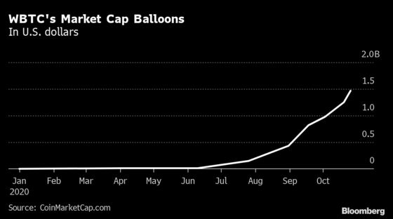 Bitcoin Rally Gets Added Boost From 'Wrapped' Crypto Tokens