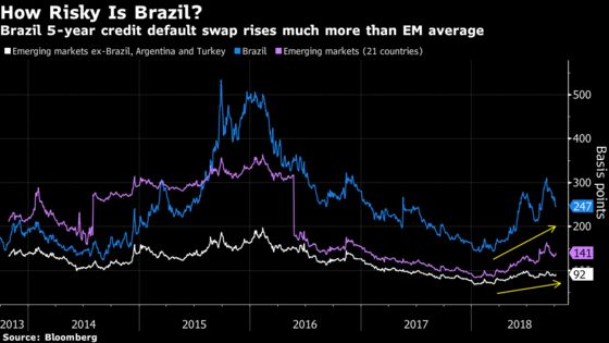 Investors Embrace Brazil Strongman to Thwart Leftist Revival