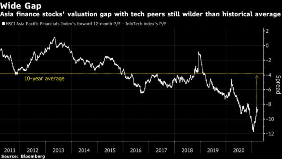 Sizzling Asia Value Rally Has Fund Managers Hunting for Gems