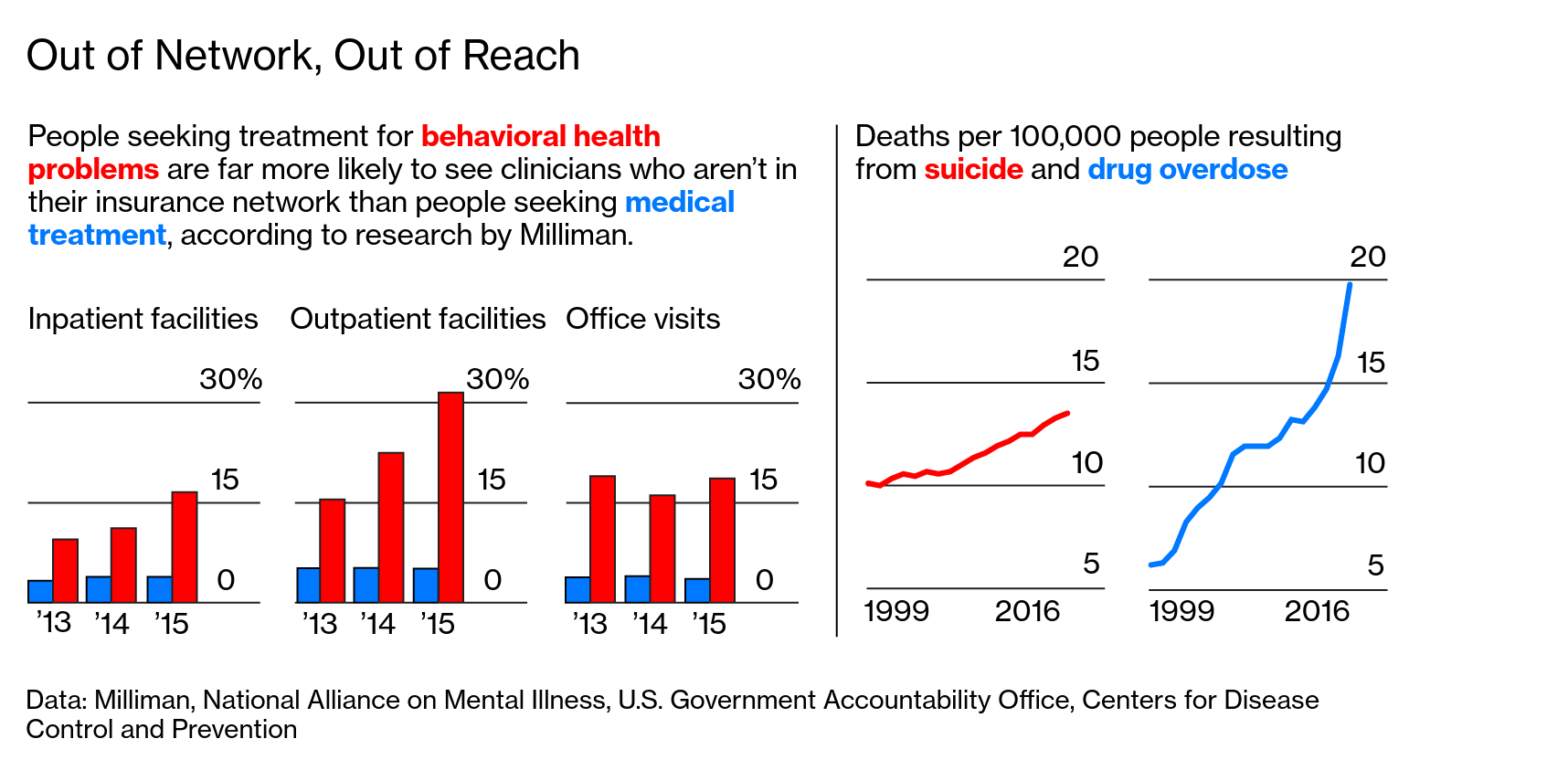 As Suicides Rise, Insurers Find Ways to Deny Mental Health