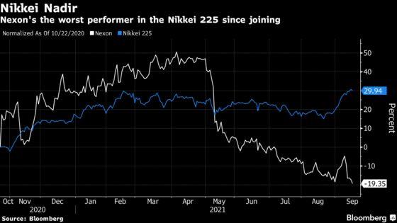 China Crackdown Renders Nexon Worst Nikkei Performer This Year