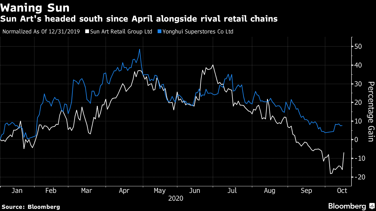 Sun Art has been heading south since April along with rival retail chains
