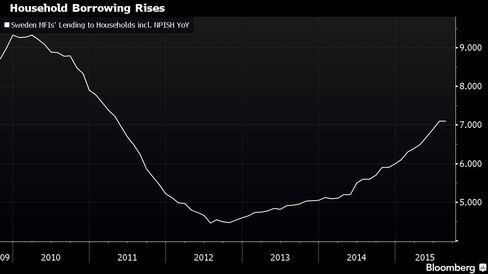 Graph of Swedish household borrowing.