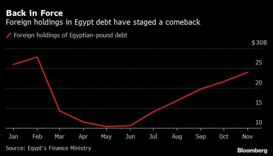 Egypt Lays Out What Bond Investors Craving Yield Can Expect