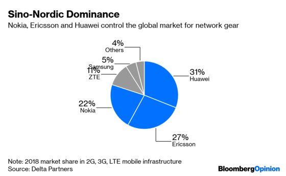 Huawei's 5G Struggles Make Life Harder for Nokia