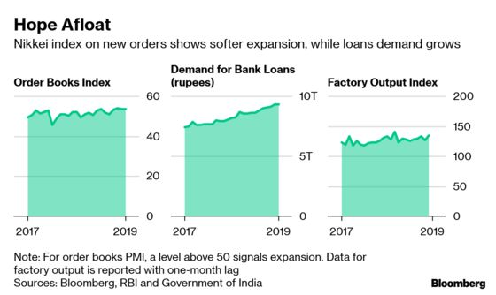 Animal Spirits Suggest Tame Start for India Economy in 2019
