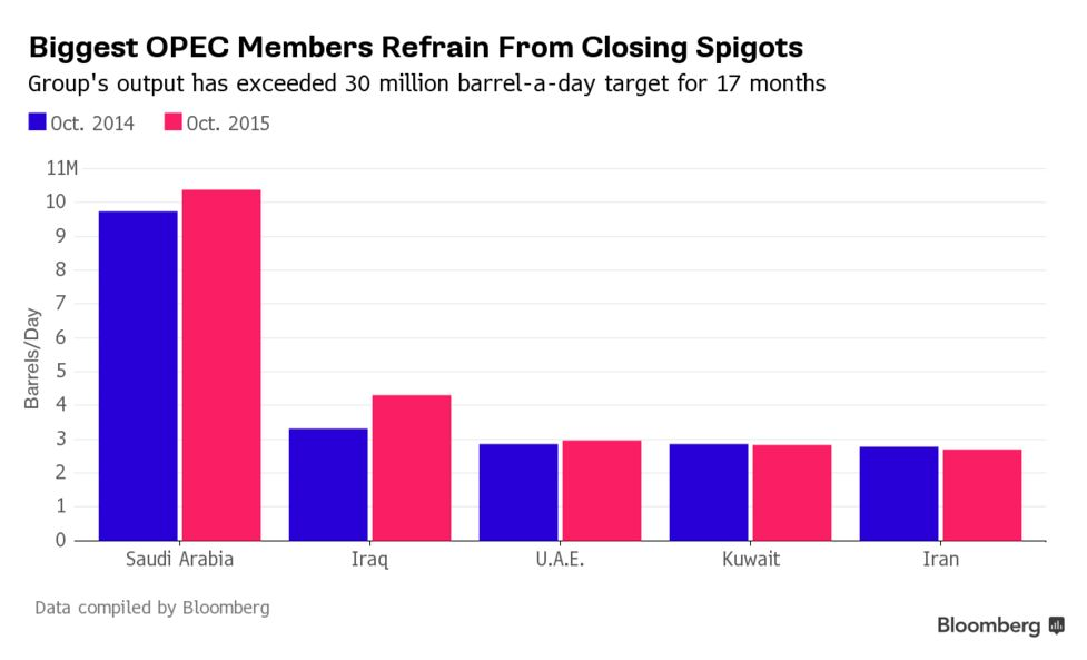 Biggest Oil Buyers Pick Themselves as Winners From OPEC