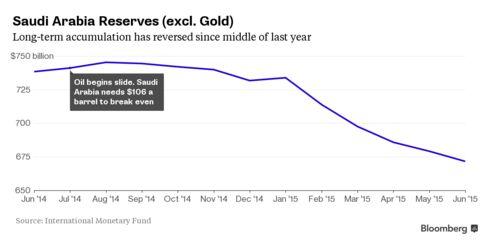Saudi Arabia is no longer building reserves
