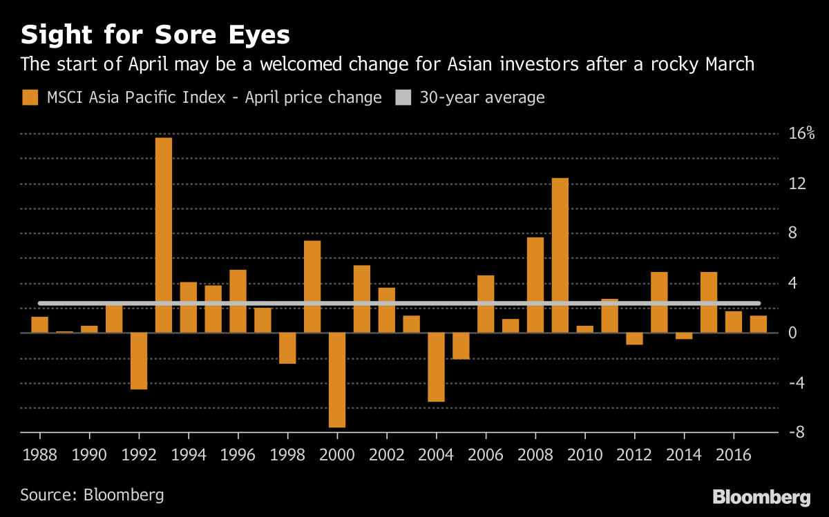 Sight for Sore Eyes       The start of April may be a welcomed change for Asian investors after a rocky March              Source Bloomberg