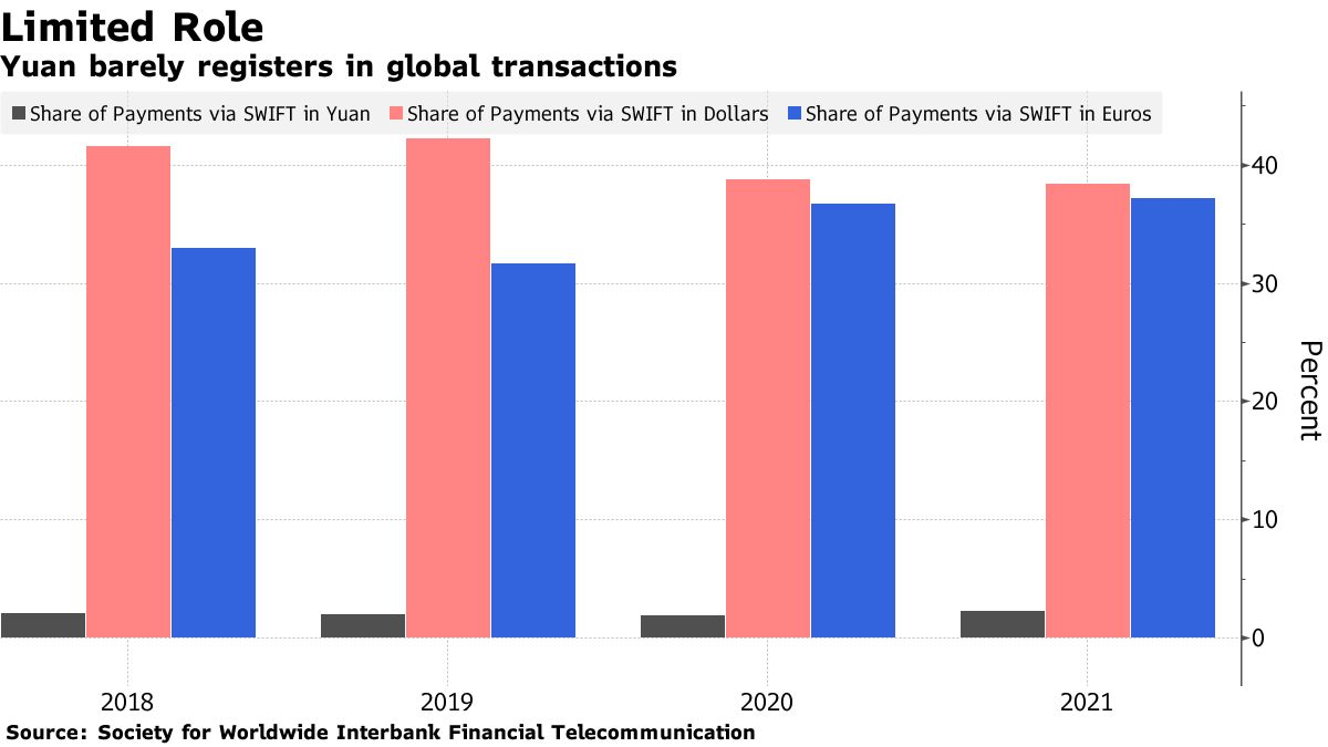 Yuan barely registers in global transactions