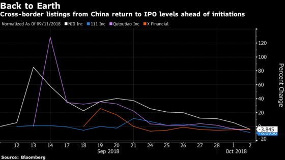 China's Tesla Wannabe to Face Wall Street Reckoning After U-Turn
