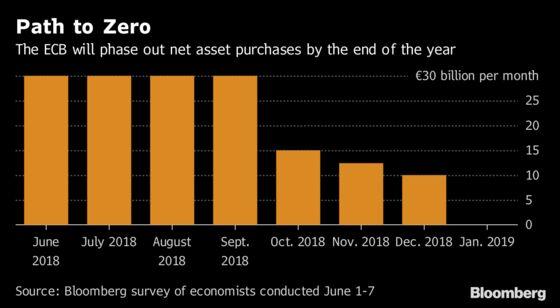 Draghi's Bond-Buying Era Seen Ending as ECB Prepares to Talk