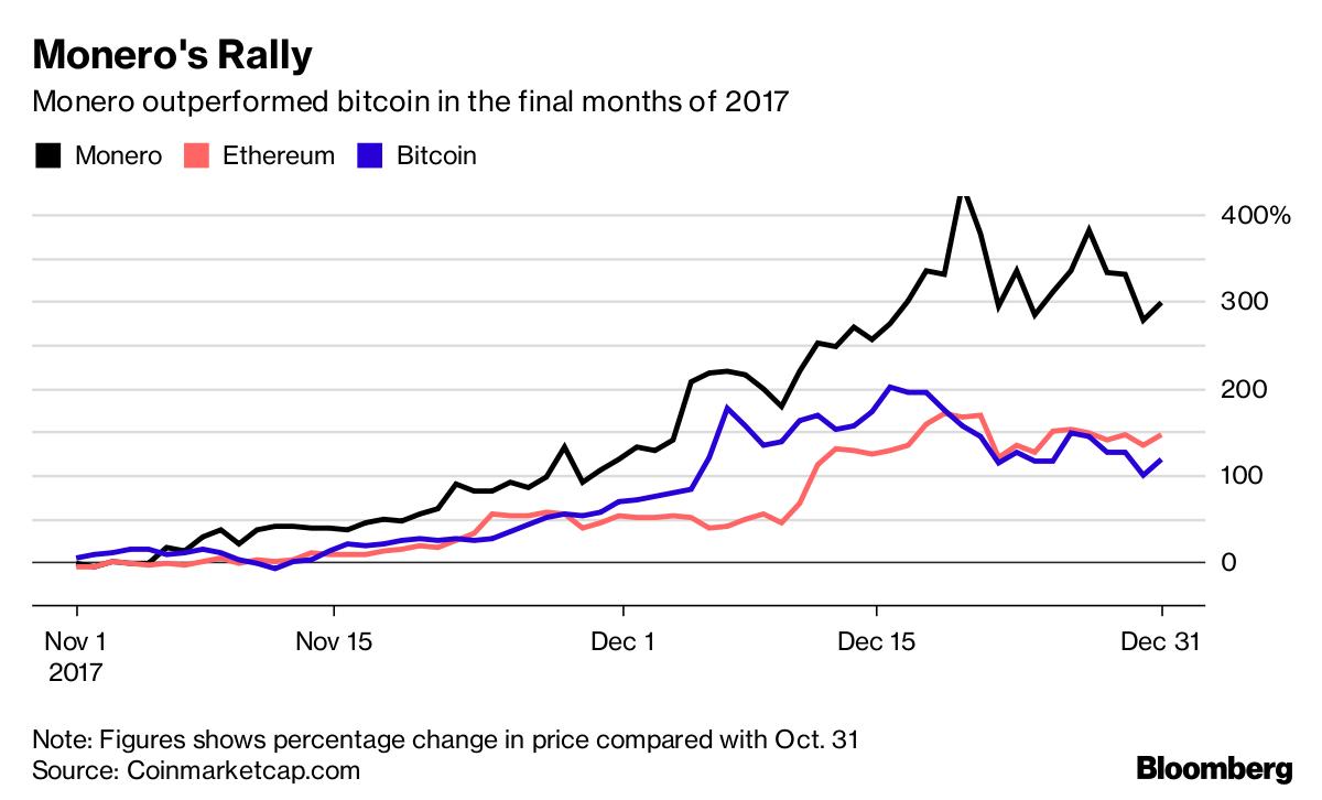 Bitcoin losing its allure in the criminal underworld