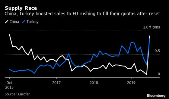 EU Steel Imports Jump to Decade High as Quotas Reset in July