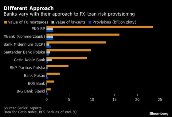 Swiss-Loan Talks Stall as Polish Banks Fret Over Legal Risks