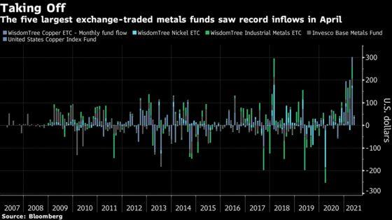 Investors Bet Billions That Metals Bull Run Isn't Stopping