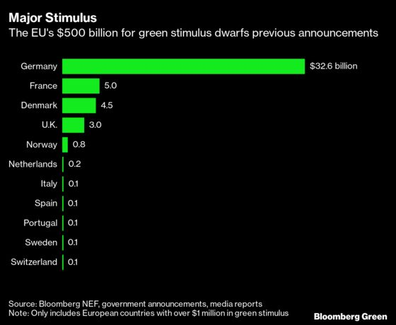 EU Approves Biggest Green Stimulus in History With $572 Billion Plan