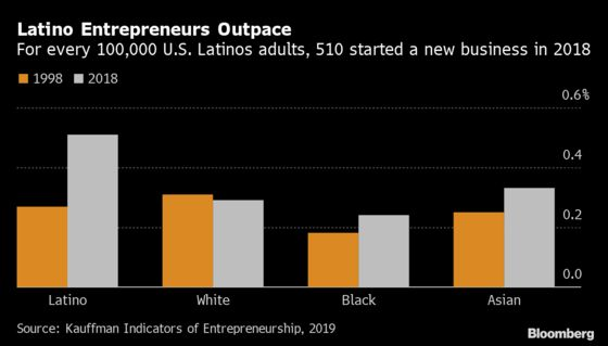 Latinos Are Building Businesses, But They Don't Get Much Credit