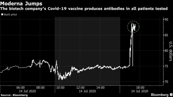 Moderna Fires Up Covid Vaccine Race With Promising Early Results