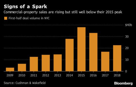 Manhattan's Commercial-Property Sales Are Stirring From a 2-Year Slump