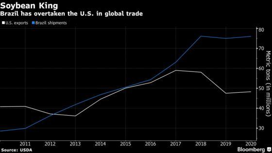 U.S.-China Deal Spurs Relief and More Questions for Farmers