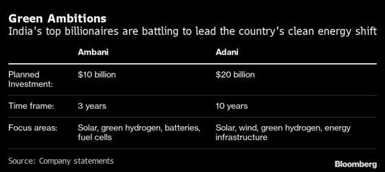 Billionaires Ambani and Adani Go Head-to-Head on Green Energy