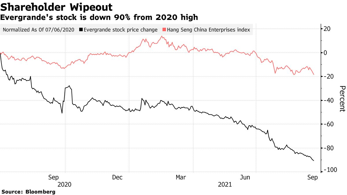 Evergrande's stock is down 90% from 2020 high